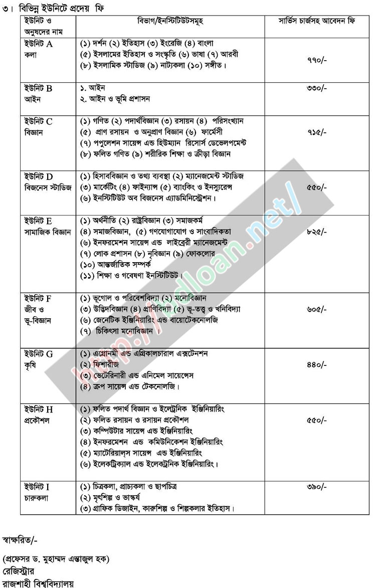 Rajshahi University Admission Result 2016-17