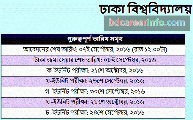 Dhaka University GHA Unit Admission Result 2016-17