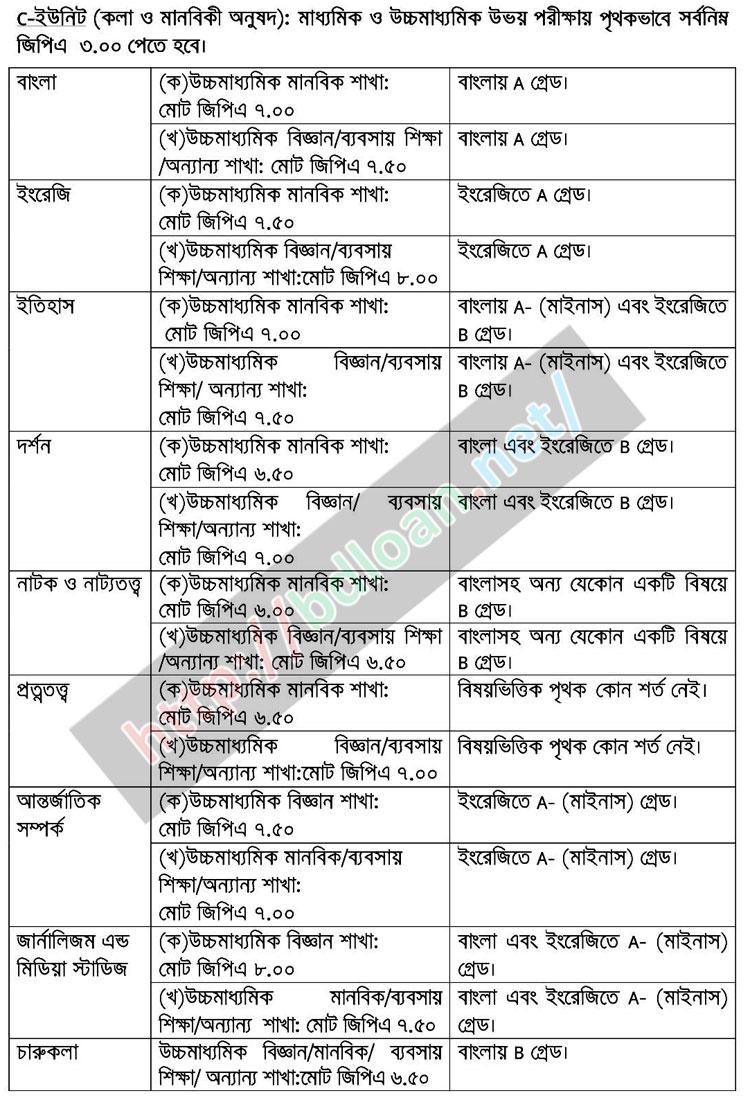 Jahangirnagar University Admission Result 2016-17