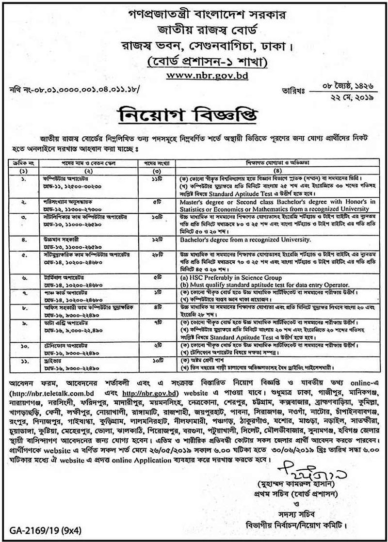 National Board of Revenue (NBR) Job 2019